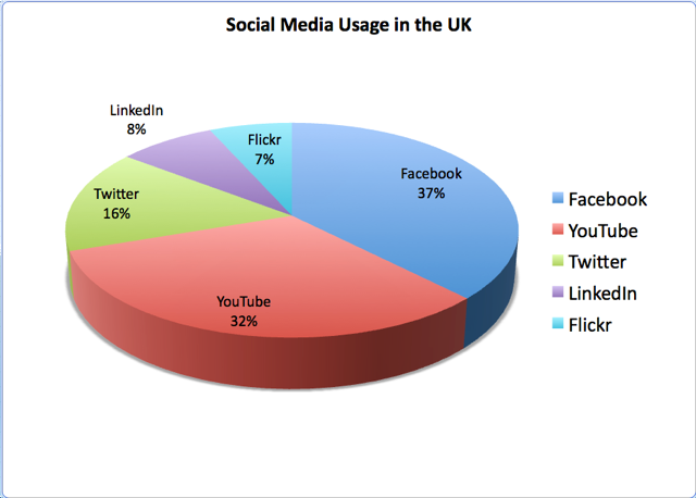 media usage I am doing some research project for which i need time-series dataset of some  users' social media usage of any social media platform ( basically i want to know .